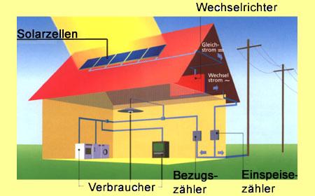 Elektroheizung mit photovoltaik